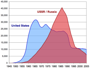 US_and_USSR_nuclear_stockpiles6789