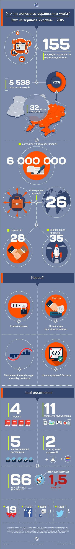 internews_ua_2016_01_year-report-2015-ukr