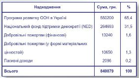 issuu_com_sviatoslavdubov_docs_zvit_2_e=183517