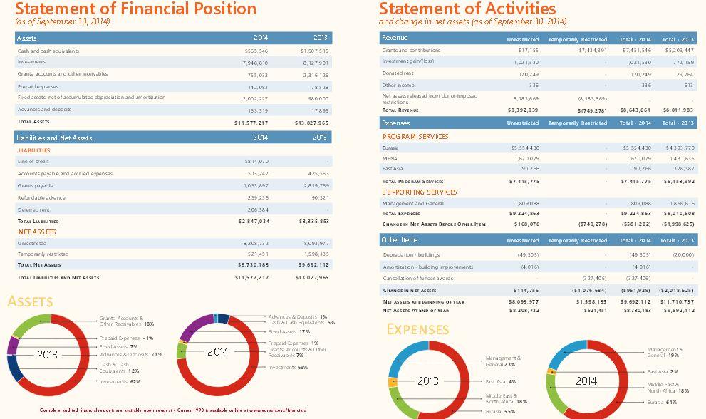 www_eurasia_org_sites_default_files_Annual%21Report%202014_pdf
